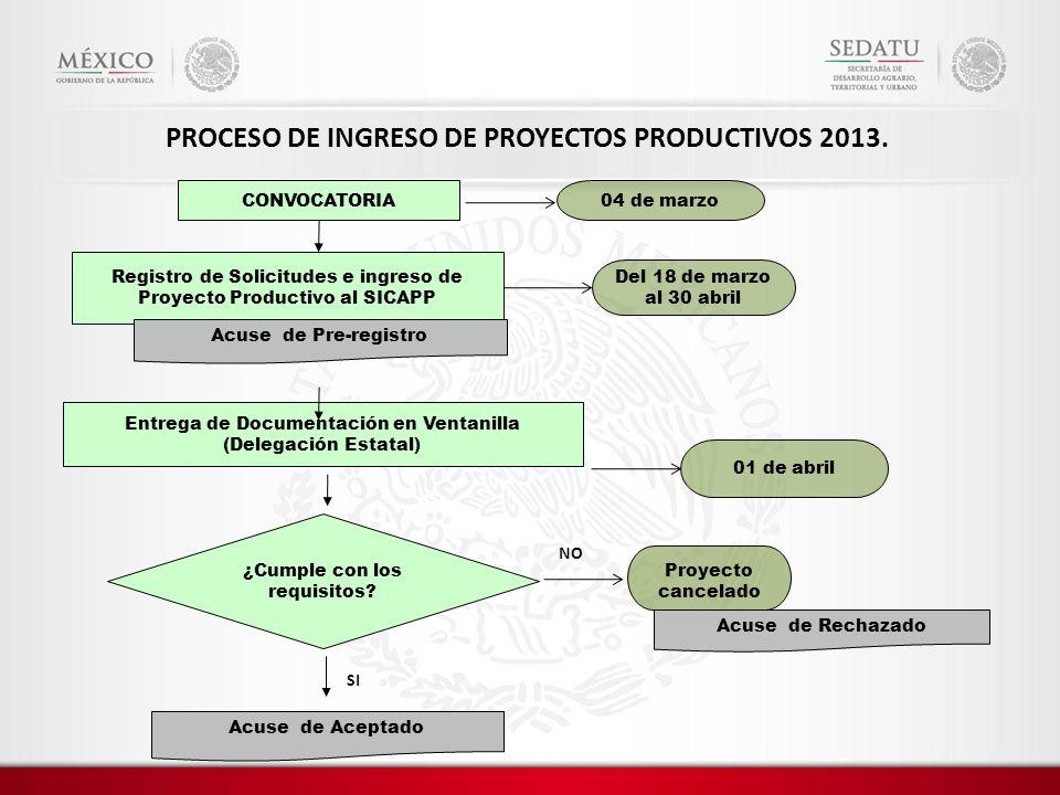 CONVOCATORIA Registro de Solicitudes e ingreso de Proyecto Productivo al SICAPP Entrega de Documentación en Ventanilla (Delegación Estatal) ¿Cumple co