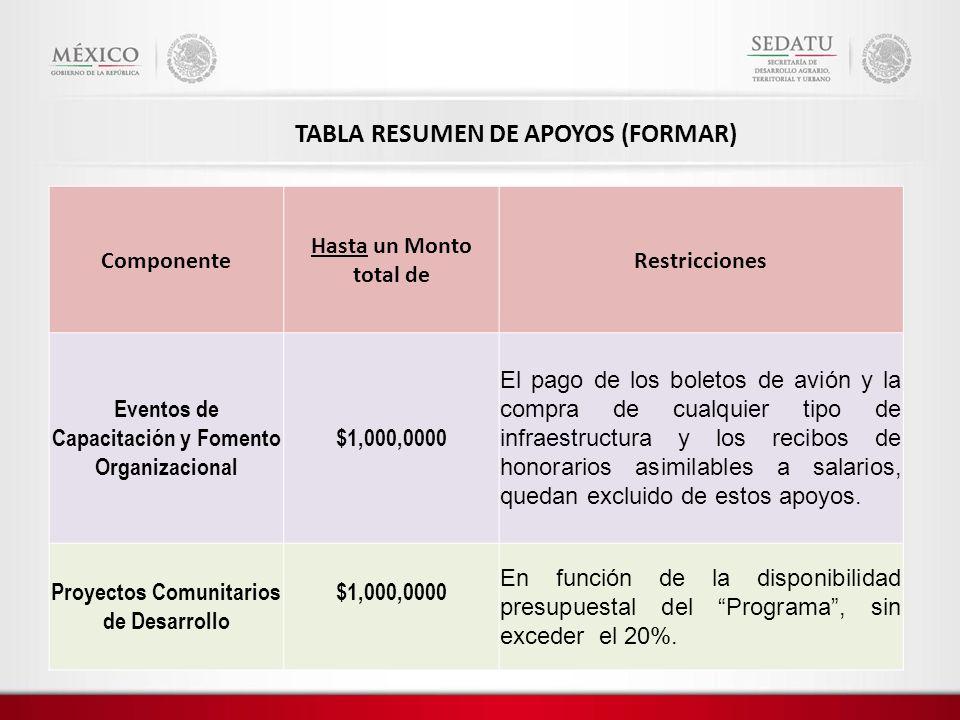 TABLA RESUMEN DE APOYOS (FORMAR) Componente Hasta un Monto total de Restricciones Eventos de Capacitación y Fomento Organizacional $1,000,0000 El pago