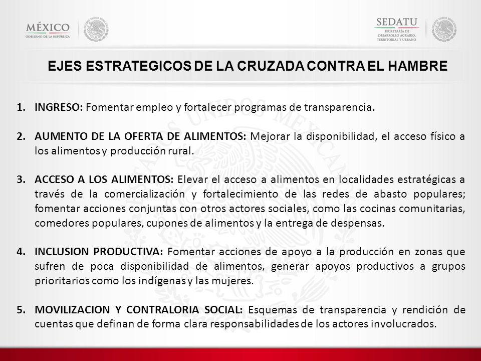 EJES ESTRATEGICOS DE LA CRUZADA CONTRA EL HAMBRE 1.INGRESO: Fomentar empleo y fortalecer programas de transparencia. 2.AUMENTO DE LA OFERTA DE ALIMENT