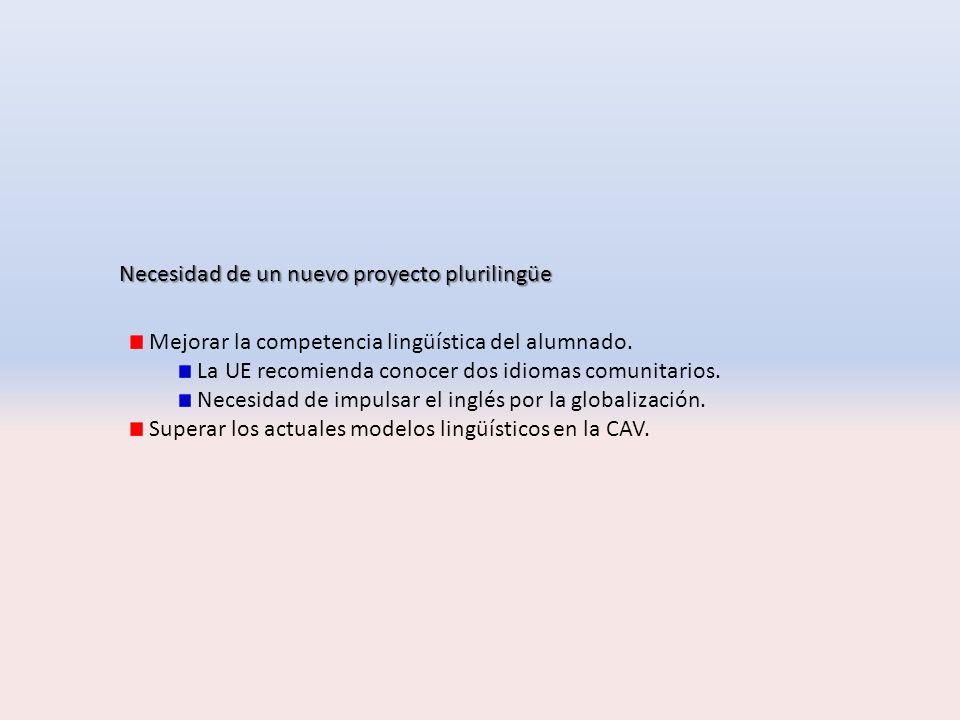 MCERL (CONSEJO EUROPEO 2002) + CURRÍCULO VASCO 2007 ENTORNO SOCIOLINGÜÍSTICO + FAMILIAS PERSONAL DOCENTE Y NO DOCENTE PROYECTO PLURILINGÜE DE CENTRO L1 – C A S T E L L A N O – B2 L2 – E U S K E R A – B2 L3 - I N G L É S – B1 EXPOSICIÓNEXPOSICIÓN PLANIFICACIÓNPLANIFICACIÓN METODOLOG ÍA MOTIVACIÓNMOTIVACIÓN NONDIKNONDIK NORANORA NOLANOLA U S O S E N E L E N T O R N O Enfoque plurilingüe en la educación: Conforme se expande la experiencia lingüística de un individuo […] desarrolla una competencia comunicativa a la que contribuyen todos los conocimientos y las experiencias lingüísticas y en la que las lenguas se relacionan entre sí e interactúan.