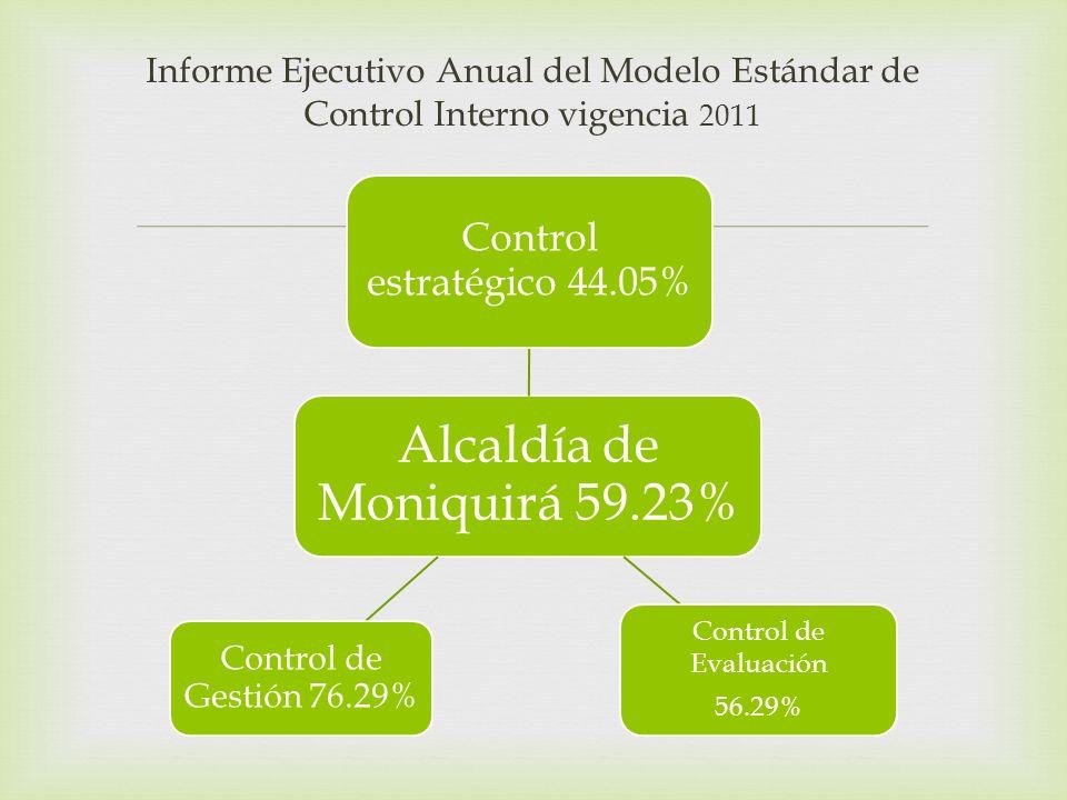 Informe Ejecutivo Anual del Modelo Estándar de Control Interno vigencia 2011 Alcaldía de Moniquirá 59.23% Control estratégico 44.05% Control de Evaluación 56.29% Control de Gestión 76.29%
