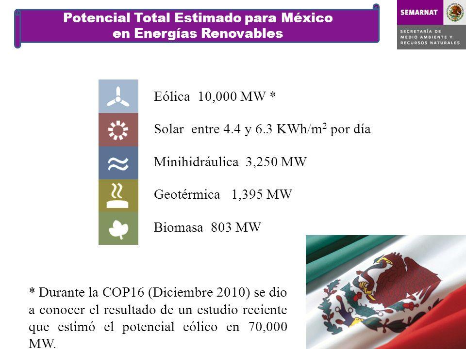 Potencial Total Estimado para México en Energías Renovables Eólica 10,000 MW * Solar entre 4.4 y 6.3 KWh/m 2 por día Minihidráulica 3,250 MW Geotérmica 1,395 MW Biomasa 803 MW * Durante la COP16 (Diciembre 2010) se dio a conocer el resultado de un estudio reciente que estimó el potencial eólico en 70,000 MW.