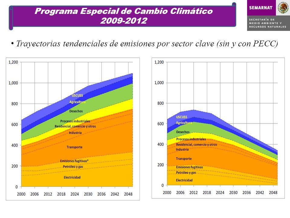 Trayectorias tendenciales de emisiones por sector clave (sin y con PECC) Programa Especial de Cambio Climático 2009-2012