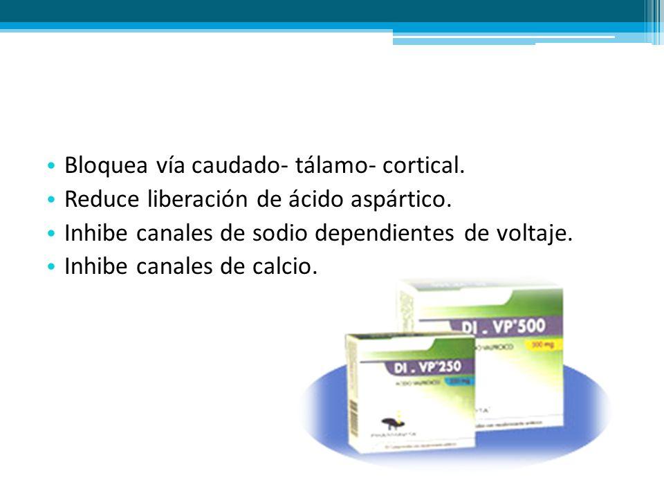 Bloquea vía caudado- tálamo- cortical. Reduce liberación de ácido aspártico. Inhibe canales de sodio dependientes de voltaje. Inhibe canales de calcio