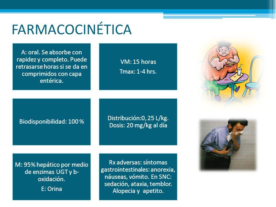 FARMACOCINÉTICA A: oral. Se absorbe con rapidez y completo. Puede retrasarse horas si se da en comprimidos con capa entérica. VM: 15 horas Tmax: 1-4 h