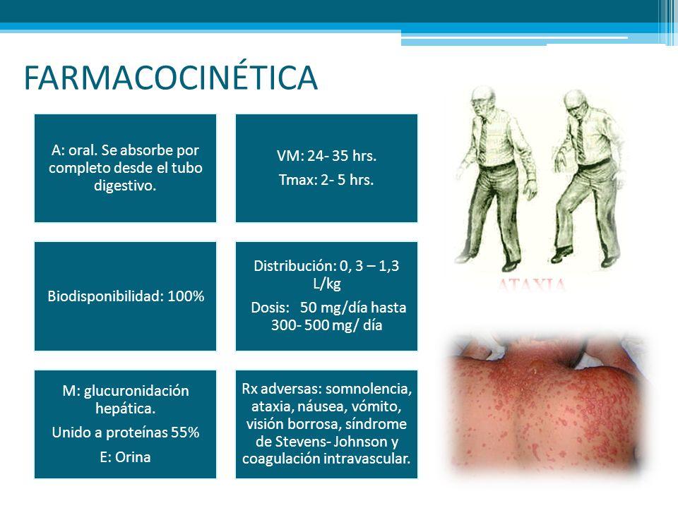 FARMACOCINÉTICA A: oral. Se absorbe por completo desde el tubo digestivo. VM: 24- 35 hrs. Tmax: 2- 5 hrs. Biodisponibilidad: 100% Distribución: 0, 3 –