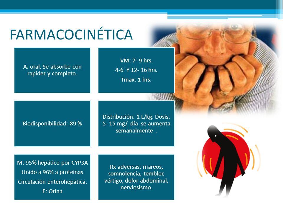 FARMACOCINÉTICA A: oral. Se absorbe con rapidez y completo. VM: 7- 9 hrs. 4-6 Y 12- 16 hrs. Tmax: 1 hrs. Biodisponibilidad: 89 % Distribución: 1 L/kg.