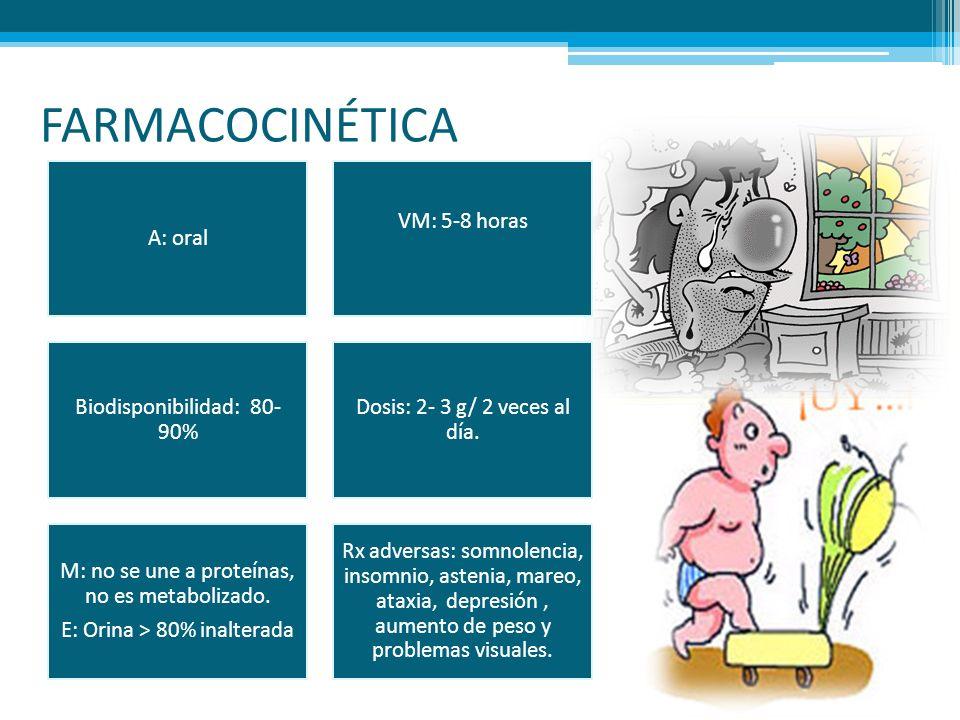 FARMACOCINÉTICA A: oral VM: 5-8 horas Biodisponibilidad: 80- 90% Dosis: 2- 3 g/ 2 veces al día. M: no se une a proteínas, no es metabolizado. E: Orina