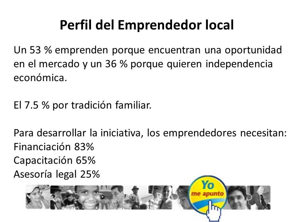 Perfil del Emprendedor local Un 53 % emprenden porque encuentran una oportunidad en el mercado y un 36 % porque quieren independencia económica. El 7.