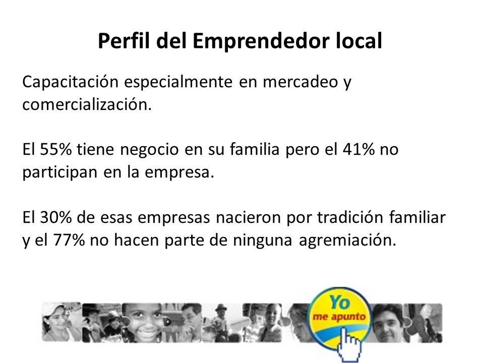 Perfil del Emprendedor local Capacitación especialmente en mercadeo y comercialización. El 55% tiene negocio en su familia pero el 41% no participan e
