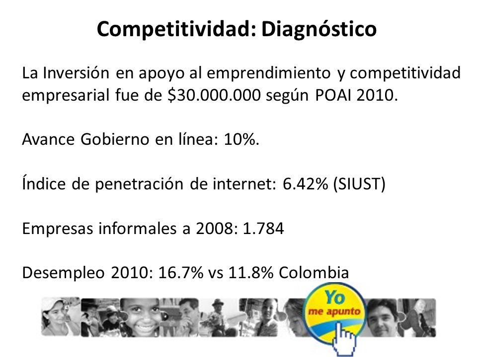 Competitividad: Diagnóstico La Inversión en apoyo al emprendimiento y competitividad empresarial fue de $30.000.000 según POAI 2010. Avance Gobierno e
