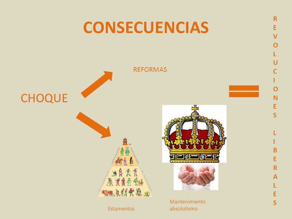 CONSECUENCIAS CHOQUE REFORMAS Mantenimiento absolutismo Estamentos REVOLUCIONESLIBERALESREVOLUCIONESLIBERALES