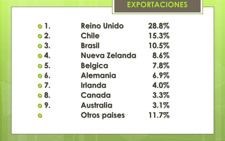 EXPORTACIONES 1.Reino Unido28.8% 1.Reino Unido28.8% 2.Chile15.3% 2.Chile15.3% 3.Brasil10.5% 3.Brasil10.5% 4. Nueva Zelanda 8.6% 4. Nueva Zelanda 8.6%