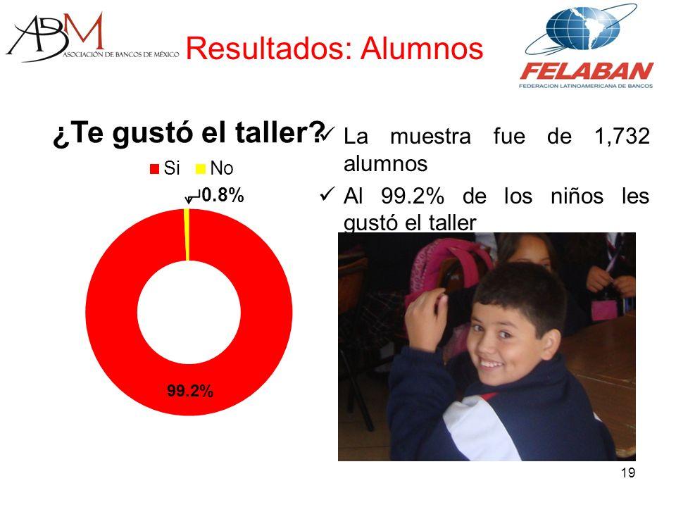 19 La muestra fue de 1,732 alumnos Al 99.2% de los niños les gustó el taller Resultados: Alumnos
