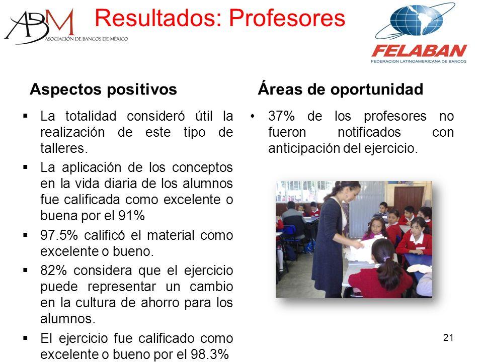 Resultados: Profesores Aspectos positivos La totalidad consideró útil la realización de este tipo de talleres.