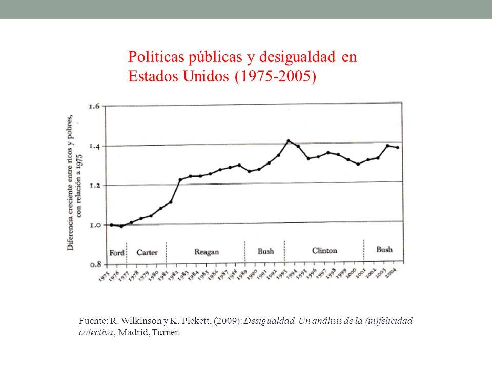 Políticas públicas y desigualdad en Estados Unidos (1975-2005) Fuente: R. Wilkinson y K. Pickett, (2009): Desigualdad. Un análisis de la (in)felicidad