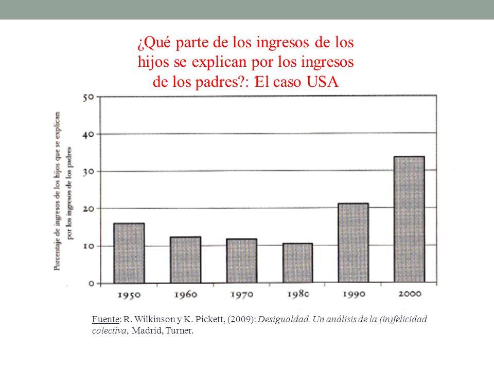 ¿Qué parte de los ingresos de los hijos se explican por los ingresos de los padres?: El caso USA Fuente: R. Wilkinson y K. Pickett, (2009): Desigualda