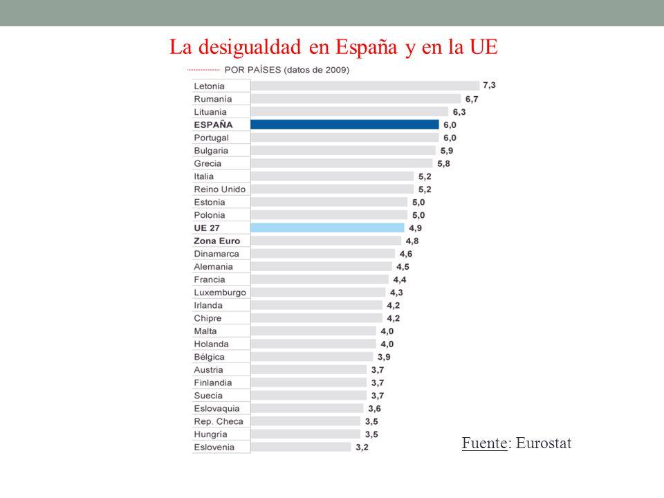 La desigualdad en España y en la UE Fuente: Eurostat