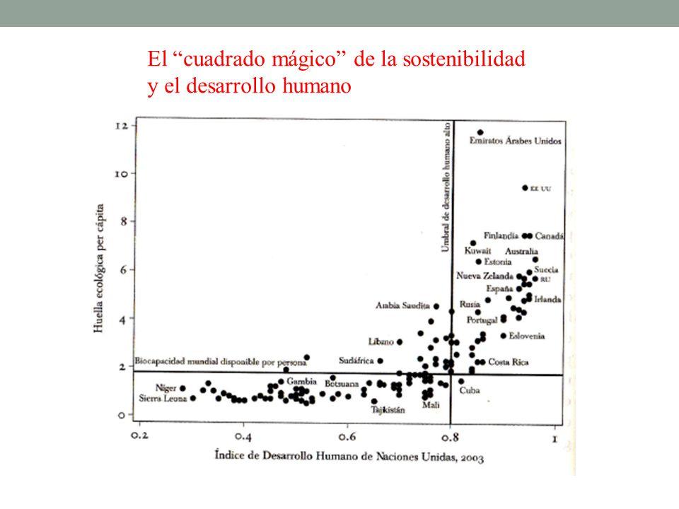 El cuadrado mágico de la sostenibilidad y el desarrollo humano