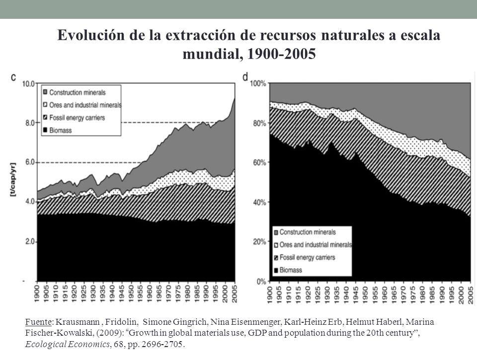 Fuente: Krausmann, Fridolin, Simone Gingrich, Nina Eisenmenger, Karl-Heinz Erb, Helmut Haberl, Marina Fischer-Kowalski, (2009): Growth in global mater
