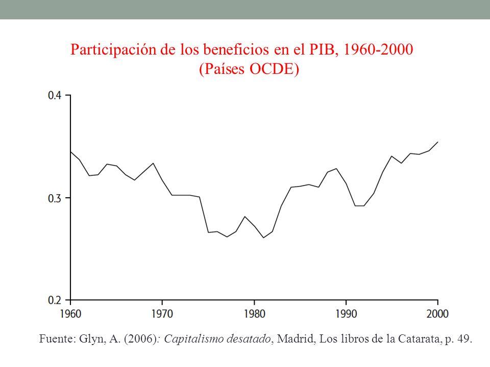 Participación de los beneficios en el PIB, 1960-2000 (Países OCDE) Fuente: Glyn, A. (2006): Capitalismo desatado, Madrid, Los libros de la Catarata, p