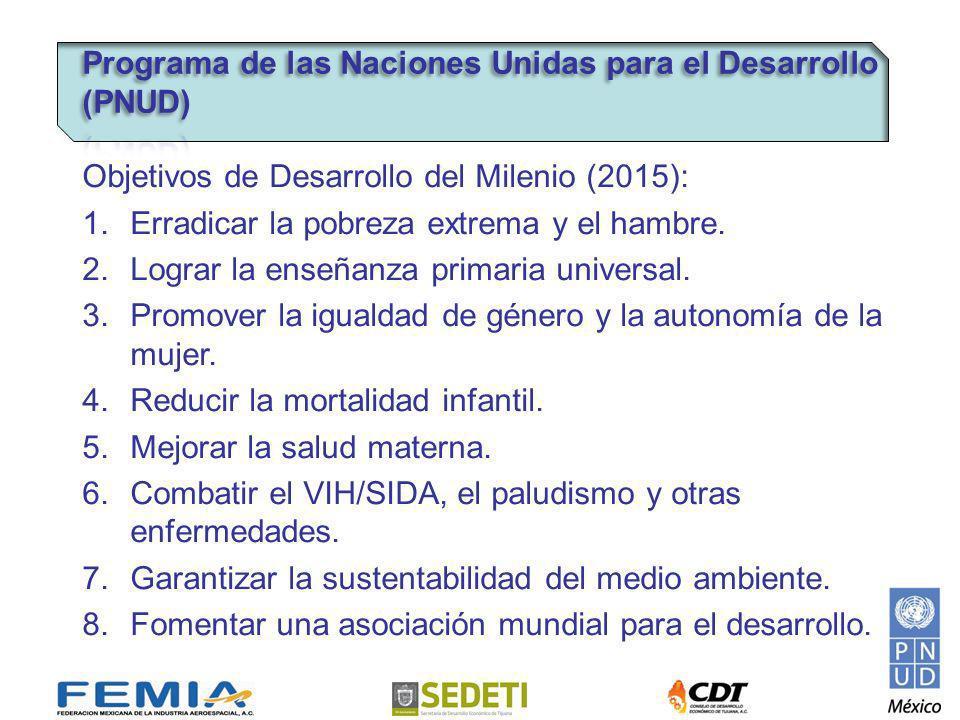 Objetivos de Desarrollo del Milenio (2015): 1.Erradicar la pobreza extrema y el hambre.