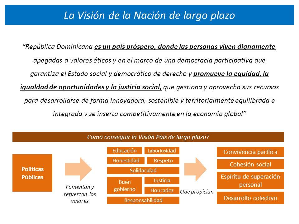 La Visión de la Nación de largo plazo República Dominicana es un país próspero, donde las personas viven dignamente, apegadas a valores éticos y en el marco de una democracia participativa que garantiza el Estado social y democrático de derecho y promueve la equidad, la igualdad de oportunidades y la justicia social, que gestiona y aprovecha sus recursos para desarrollarse de forma innovadora, sostenible y territorialmente equilibrada e integrada y se inserta competitivamente en la economía global Honestidad Laboriosid ad ad Respeto Educación Solidaridad Honradez Responsabilidad Justicia Buen gobierno Convivencia pacífica Cohesión social Espíritu de superación personal Desarrollo colectivo Políticas Públicas Como conseguir la Visión País de largo plazo.