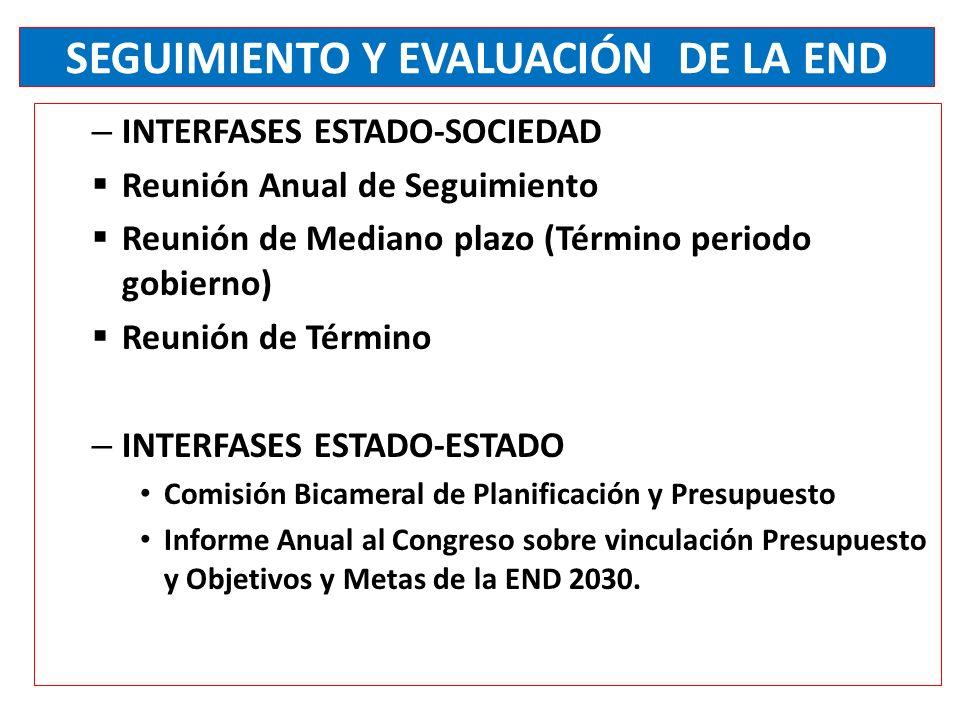 SEGUIMIENTO Y EVALUACIÓN DE LA END – INTERFASES ESTADO-SOCIEDAD Reunión Anual de Seguimiento Reunión de Mediano plazo (Término periodo gobierno) Reunión de Término – INTERFASES ESTADO-ESTADO Comisión Bicameral de Planificación y Presupuesto Informe Anual al Congreso sobre vinculación Presupuesto y Objetivos y Metas de la END 2030.