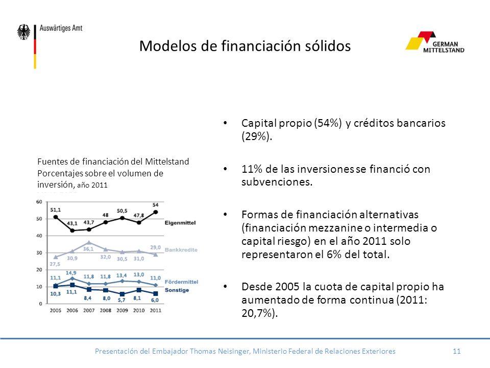 El poder de la innovación 2008 a 2010 el 54% de las PYMES alemanas sacaron al mercado productos o procesos innovadores 2010: 8.700 millones de euros de inversión en I+D, lo cual equivale a uno de cada siete euros.