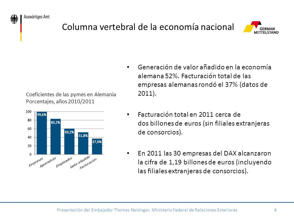 Las empresas familiares 3Presentación del Embajador Thomas Neisinger, Ministerio Federal de Relaciones Exteriores Proporción de emprensas familiares en Alemania – Porcentajes, año 2010 ………………………….2010 otras empresas empresas familiares En 2010 3,7 millones de empresas, de las cuales más del 99% pertenecen al Mittelstand.
