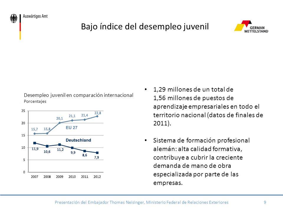 Importante motor de empleo 15,5 millones de trabajadores, lo cual equivale al 61,3% del total Politica de empleo constante incluso en tiempos de crisi