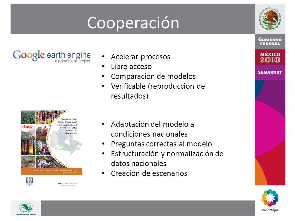 Cooperación Acelerar procesos Libre acceso Comparación de modelos Verificable (reproducción de resultados) Adaptación del modelo a condiciones nacionales Preguntas correctas al modelo Estructuración y normalización de datos nacionales Creación de escenarios