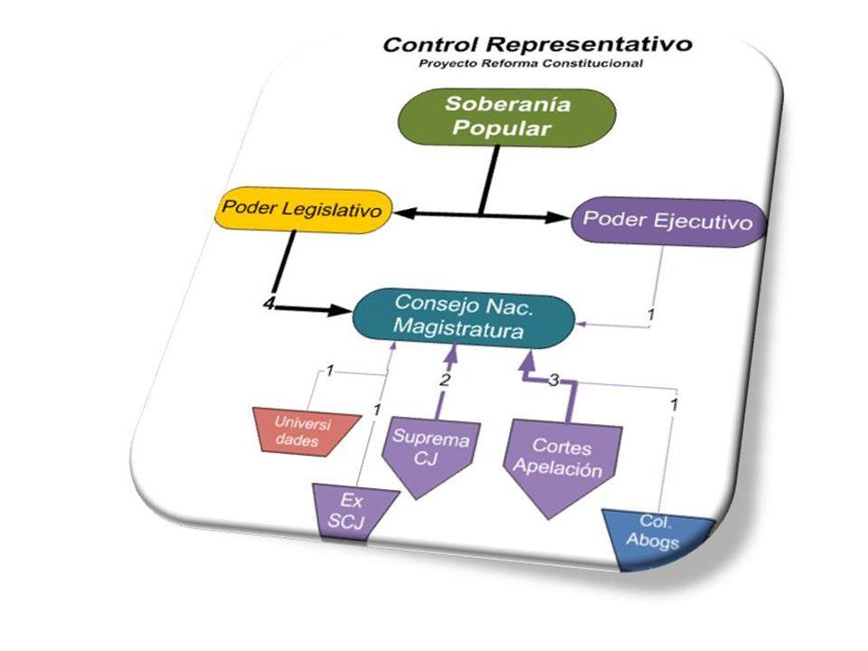Funciones: Escogerá a los profesionales del derecho, académicos o miembros del Ministerio Público.
