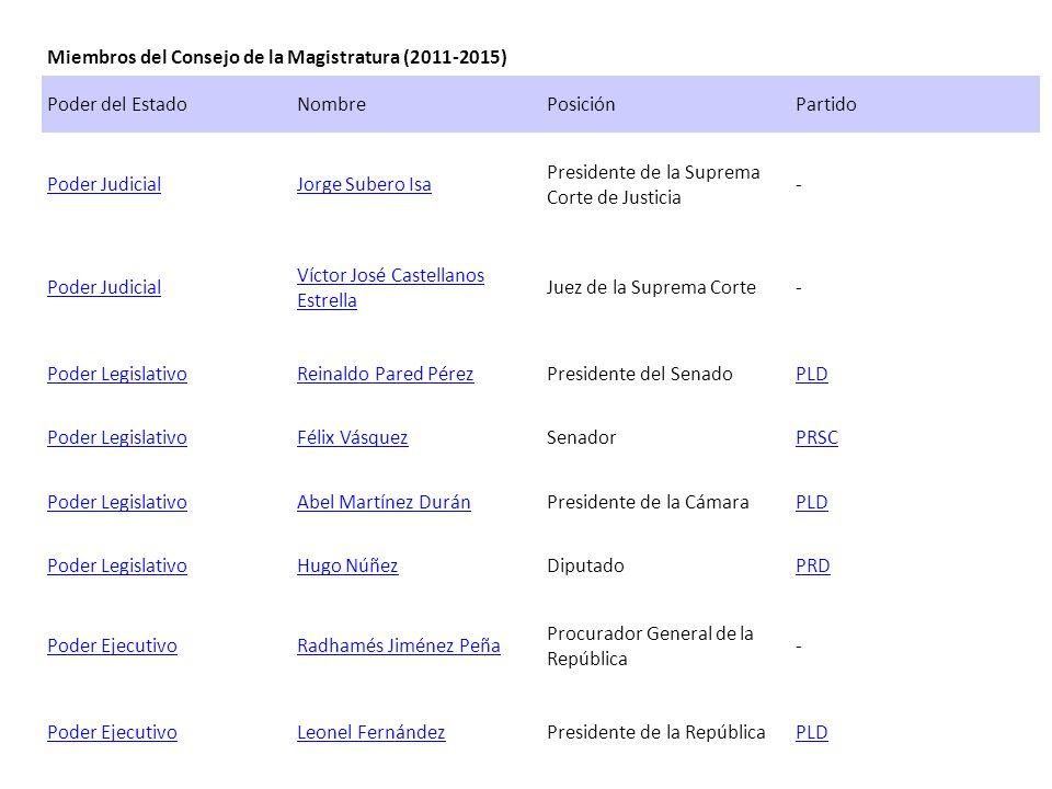 Miembros del Consejo de la Magistratura (2011-2015) Poder del EstadoNombrePosiciónPartido Poder JudicialJorge Subero Isa Presidente de la Suprema Cort