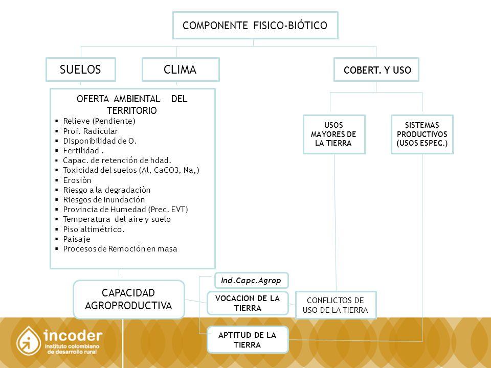 35 COMPONENTE ECONÓMICO PROVINCIA DE SUMAPAZ SUBGERENCIA DE PLANIFICACIÓN E INFORMACIÓN Dirección Técnica de Información y Tecnología / SIG