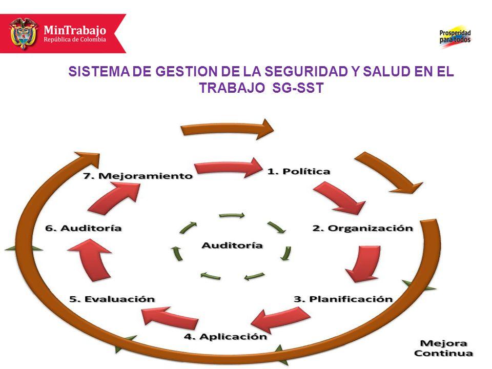 SISTEMA DE GESTION DE LA SEGURIDAD Y SALUD EN EL TRABAJO SG-SST S