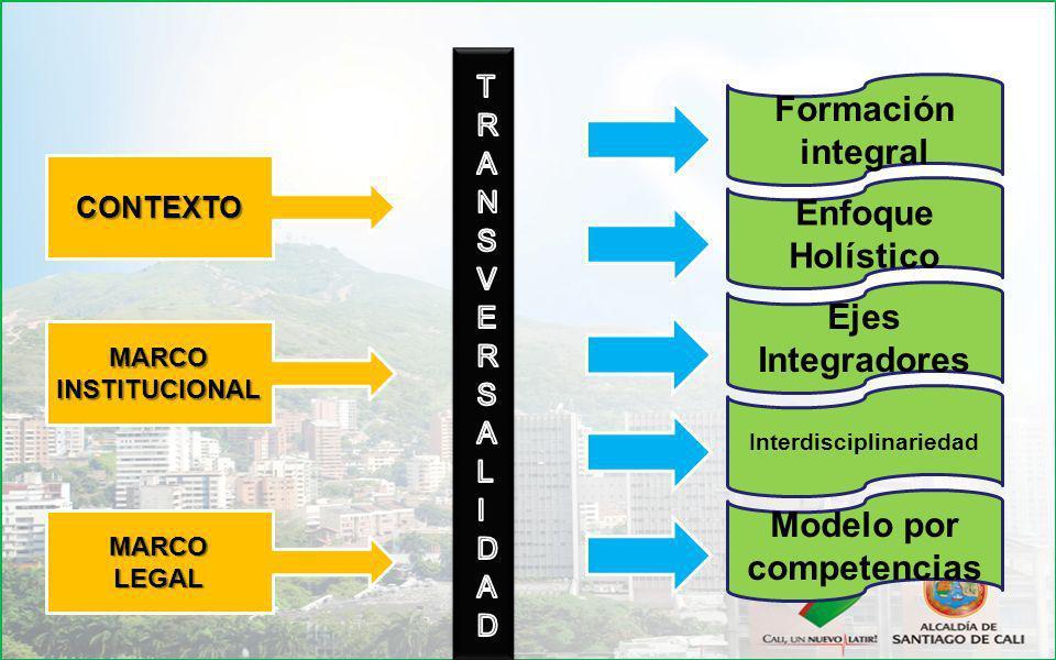 CONTEXTO Formación integral Enfoque Holístico Ejes Integradores Interdisciplinariedad Modelo por competencias MARCOINSTITUCIONAL MARCOLEGAL