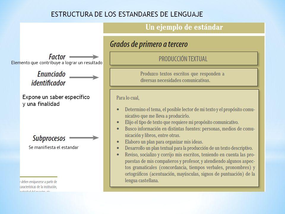 ESTRUCTURA DE LOS ESTANDARES DE LENGUAJE Expone un saber específico y una finalidad Se manifiesta el estandar Elemento que contribuye a lograr un resu
