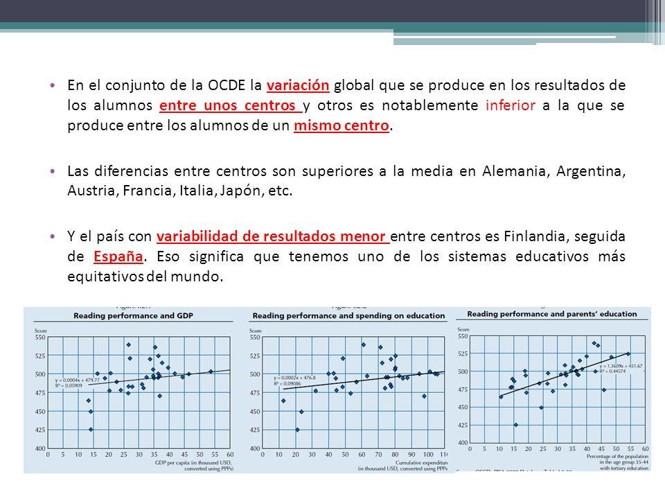 En el conjunto de la OCDE la variación global que se produce en los resultados de los alumnos entre unos centros y otros es notablemente inferior a la