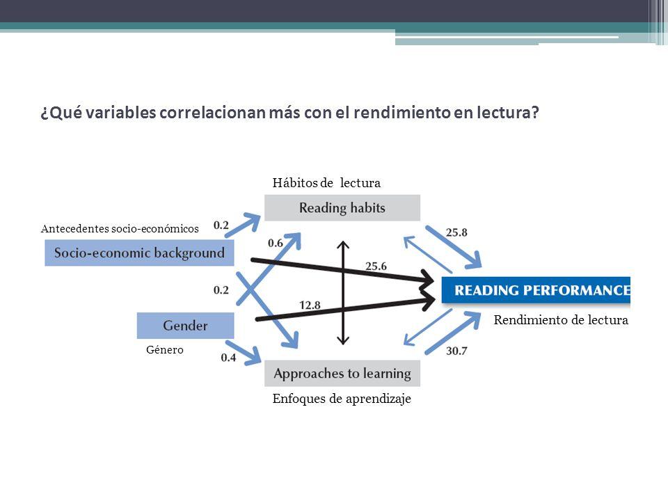 ¿Qué variables correlacionan más con el rendimiento en lectura? Antecedentes socio-económicos Género Hábitos de lectura Rendimiento de lectura Enfoque