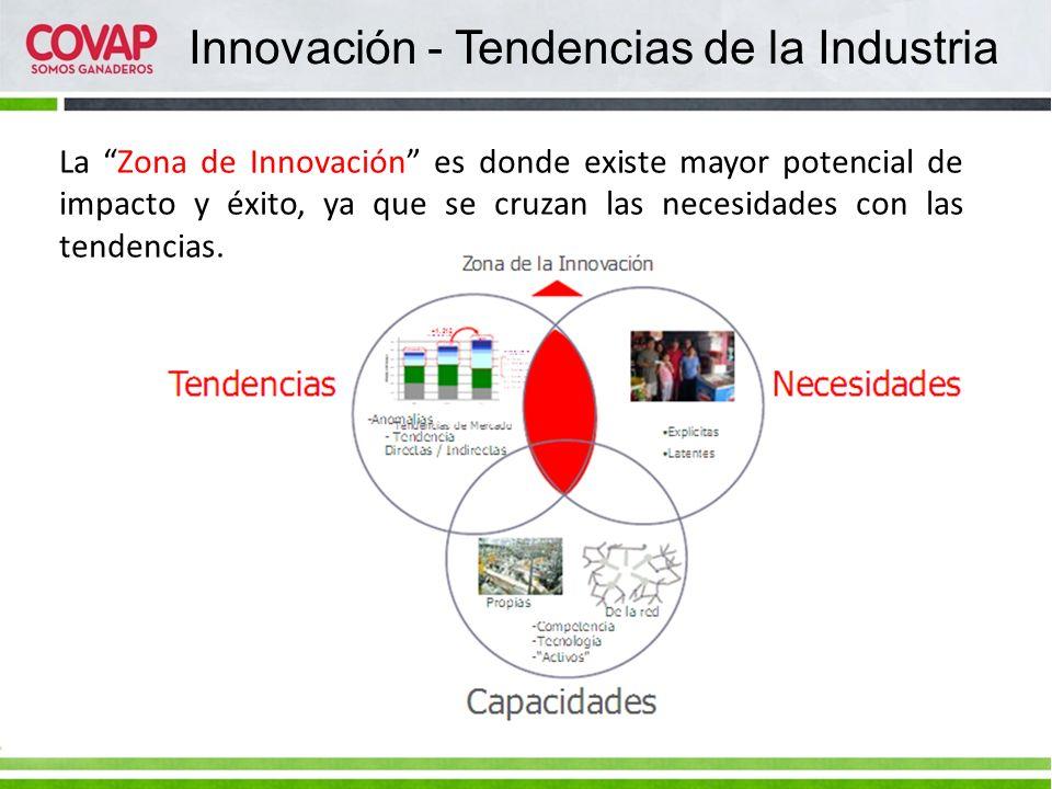 Innovación - Tendencias de la Industria La Zona de Innovación es donde existe mayor potencial de impacto y éxito, ya que se cruzan las necesidades con