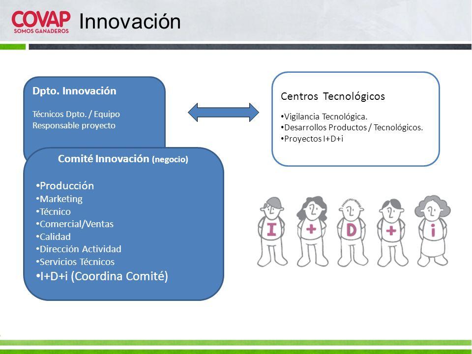 Dpto. Innovación Técnicos Dpto. / Equipo Responsable proyecto Comité Innovación (negocio) Producción Marketing Técnico Comercial/Ventas Calidad Direcc