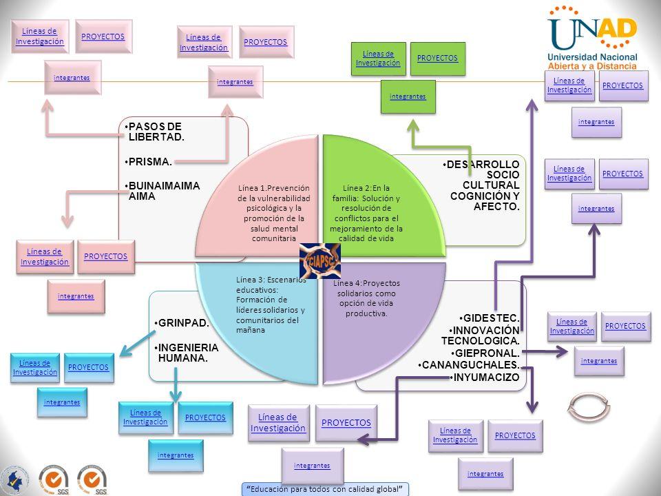 Educación para todos con calidad global GIDESTEC. INNOVACIÓN TECNOLOGICA. GIEPRONAL. CANANGUCHALES. INYUMACIZO GRINPAD. INGENIERIA HUMANA. DESARROLLO