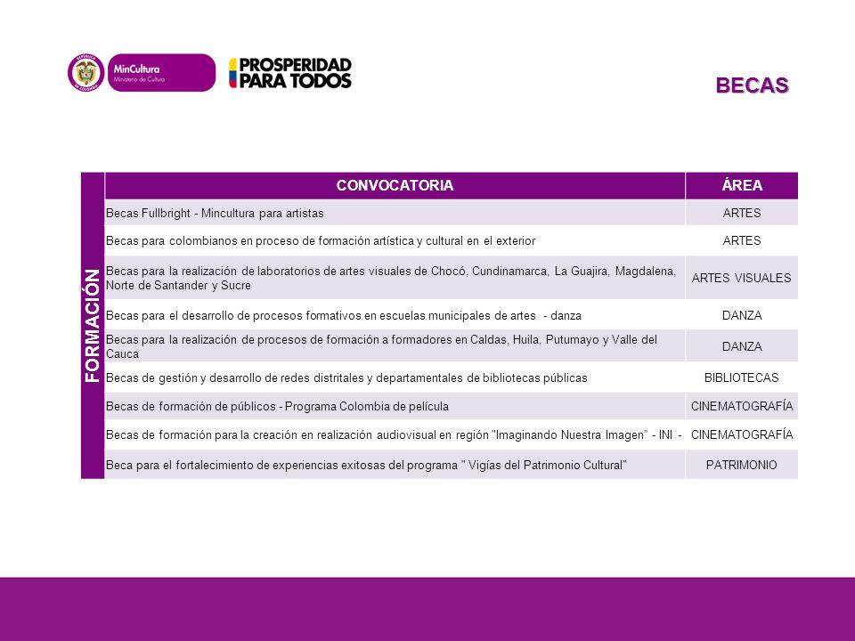 FORMACIÓN CONVOCATORIAÁREA Becas Fullbright - Mincultura para artistasARTES Becas para colombianos en proceso de formación artística y cultural en el exteriorARTES Becas para la realización de laboratorios de artes visuales de Chocó, Cundinamarca, La Guajira, Magdalena, Norte de Santander y Sucre ARTES VISUALES Becas para el desarrollo de procesos formativos en escuelas municipales de artes - danzaDANZA Becas para la realización de procesos de formación a formadores en Caldas, Huila, Putumayo y Valle del Cauca DANZA Becas de gestión y desarrollo de redes distritales y departamentales de bibliotecas públicasBIBLIOTECAS Becas de formación de públicos - Programa Colombia de películaCINEMATOGRAFÍA Becas de formación para la creación en realización audiovisual en región Imaginando Nuestra Imagen - INI -CINEMATOGRAFÍA Beca para el fortalecimiento de experiencias exitosas del programa Vigías del Patrimonio Cultural PATRIMONIO BECAS