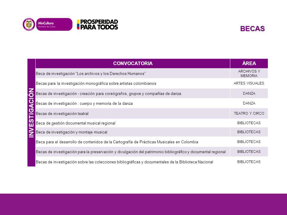 INVESTIGACIÓN CONVOCATORIAÁREA Beca de investigación Los archivos y los Derechos Humanos ARCHIVOS Y MEMORIA Becas para la investigación monográfica sobre artistas colombianos ARTES VISUALES Becas de investigación - creación para coreógrafos, grupos y compañías de danza DANZA Becas de investigación : cuerpo y memoria de la danza DANZA Becas de investigación teatral TEATRO Y CIRCO Beca de gestión documental musical regional BIBLIOTECAS Beca de investigación y montaje musical BIBLIOTECAS Beca para el desarrollo de contenidos de la Cartografía de Prácticas Musicales en Colombia BIBLIOTECAS Becas de investigación para la preservación y divulgación del patrimonio bibliográfico y documental regional BIBLIOTECAS Becas de investigación sobre las colecciones bibliográficas y documentales de la Biblioteca Nacional BIBLIOTECAS BECAS