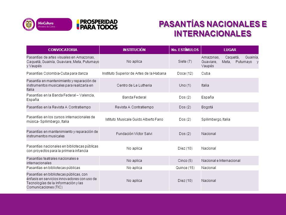 PASANTÍAS NACIONALES E INTERNACIONALES CONVOCATORIAINSTITUCIÓNNo.