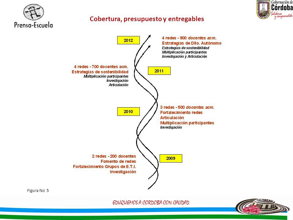 Cobertura, presupuesto y entregables EDUQUEMOS A CORDOBA CON CALIDAD Figura No 5