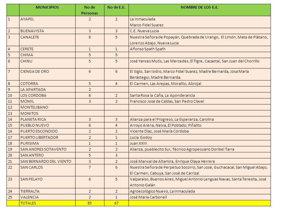 AGENDA DEL ENCUENTRO RED DE MAESTROS DE CIENCIAS NATURALES 1.Oración y Saludo de Bienvenida 2.Intervención del Dr.