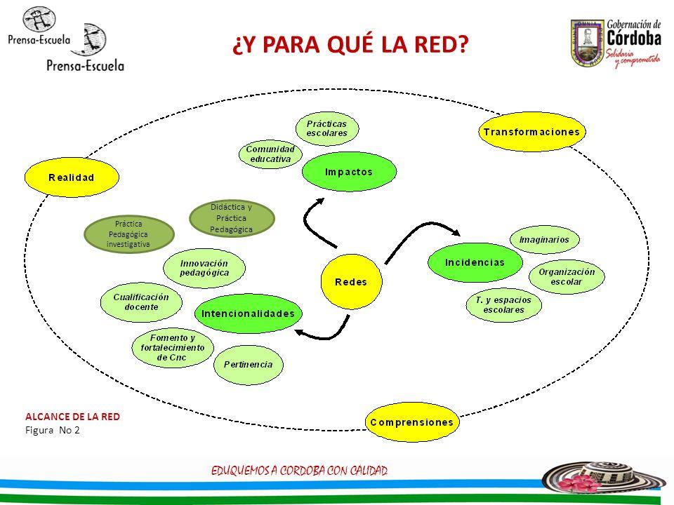 ¿Y PARA QUÉ LA RED? ALCANCE DE LA RED Figura No 2 EDUQUEMOS A CORDOBA CON CALIDAD Didáctica y Práctica Pedagógica Práctica Pedagógica investigativa