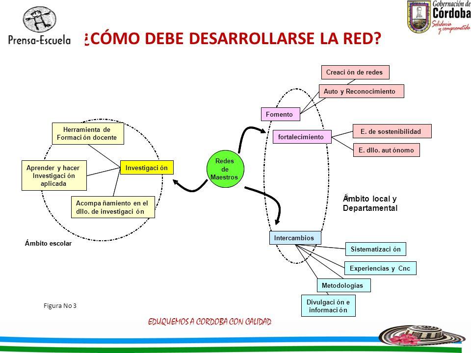 ¿CÓMO DEBE DESARROLLARSE LA RED? EDUQUEMOS A CORDOBA CON CALIDAD Figura No 3